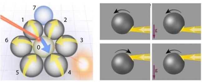 대류현상으로 인해 액체방울이 회전하는데 맞닿은 액체방울들이 톱니바퀴처럼 맞물려 돌아간다. - IBS 제공